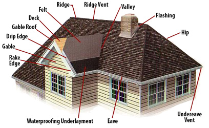 San Diego Residential Roofing Components
